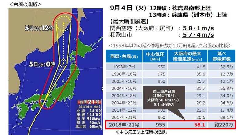 台風の概要